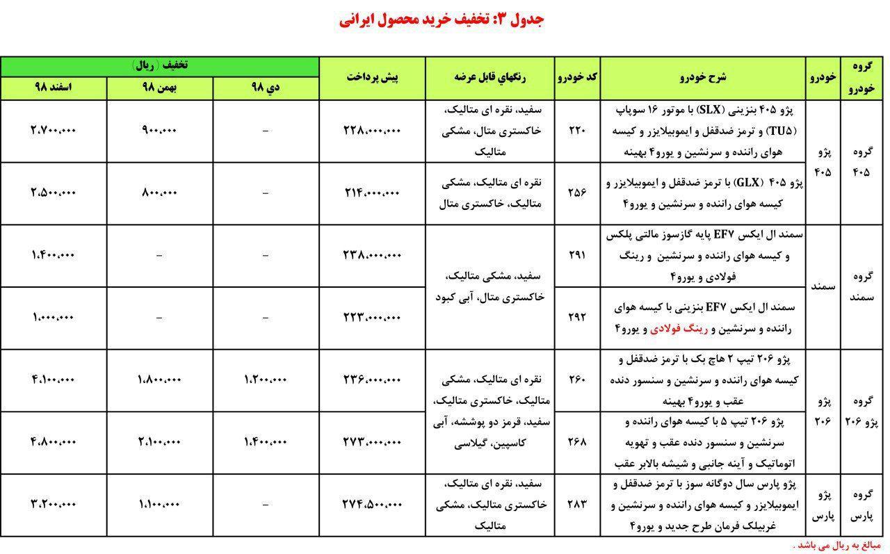 آغاز طرح جدید پیش فروش محصولات ایران خودرو از دوشنبه 24 دی ماه +جزئیات