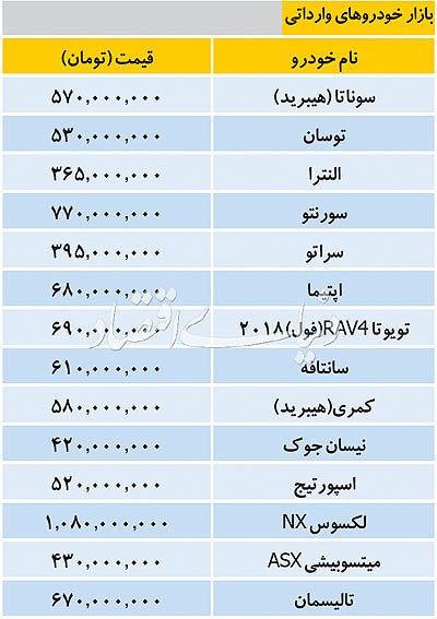 قیمت خودروهای وارداتی/جدول