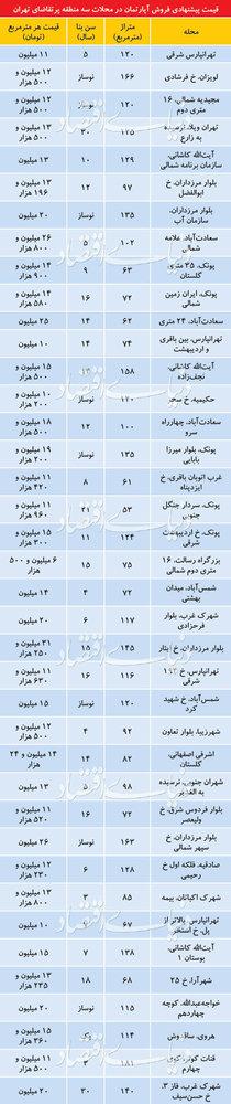 جدول  قیمت آپارتمان در مناطق ۲ ،۴ و ۵ تهران