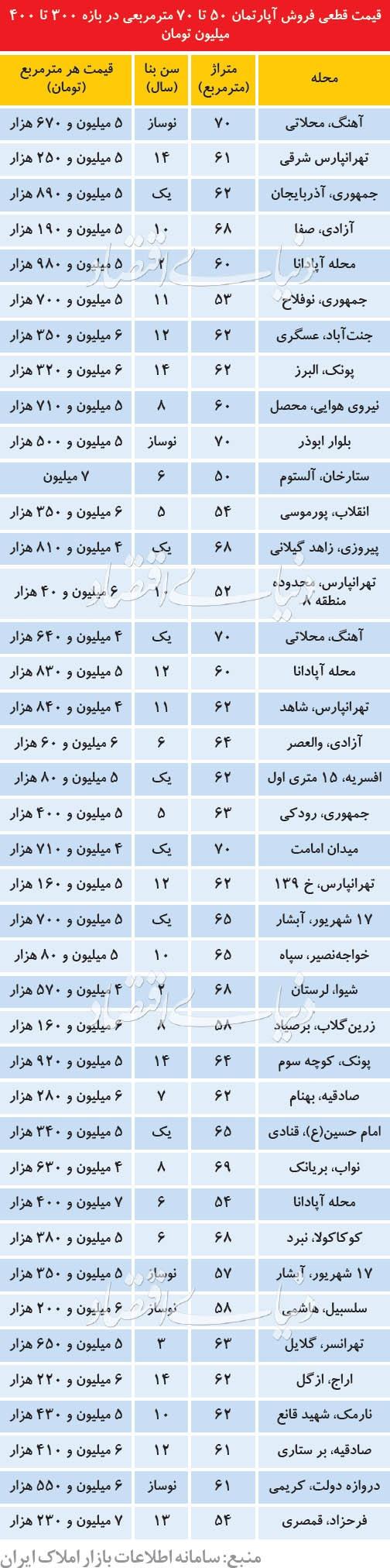 قیمت آپارتمانهای 50تا70متری در تهران