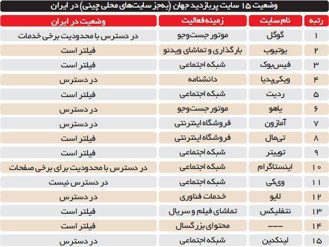 وضعیت 15 سایت پربازدید جهان در ایران /جدول