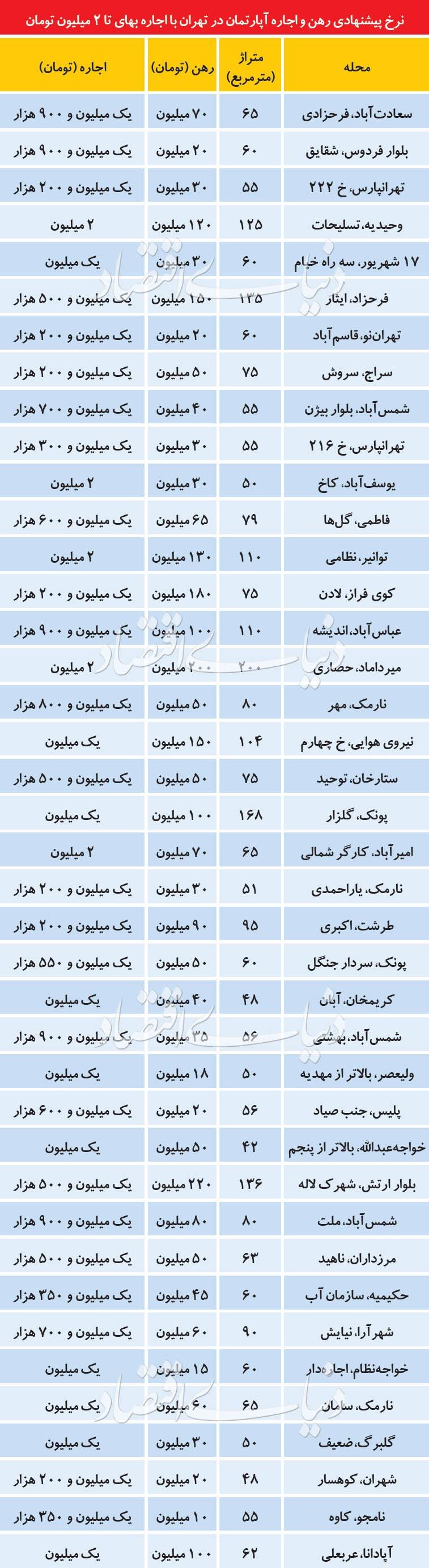 قیمت رهن واجاره آپارتمان در نقاط مختلف تهران