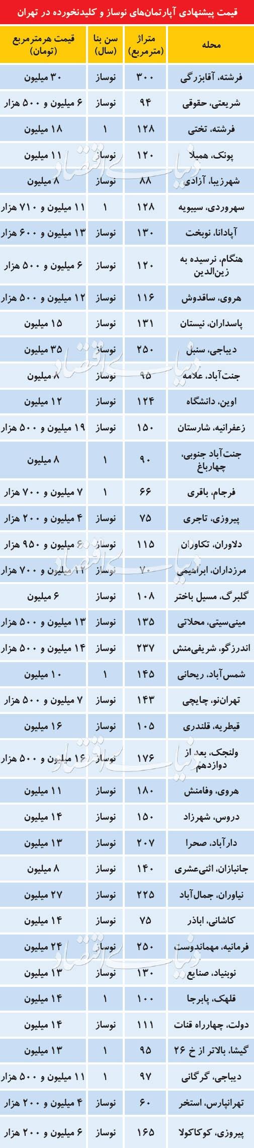 قیمت آپارتمانهای کلیدنخورده در تهران/فرشته و دیباجی بالای30میلیون؛پیروزی 4میلیون و 200