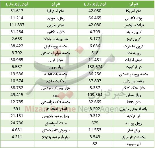 دلار گران شد +جدول