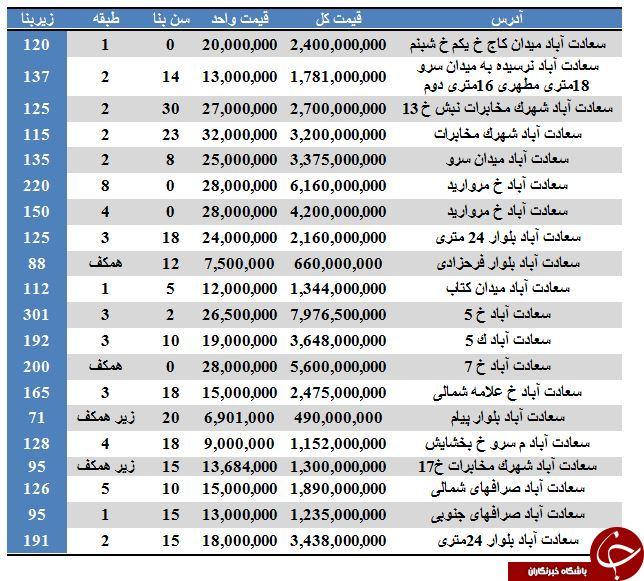 آپارتمانهای موجود جهت خرید در سعادت آباد + قیمت