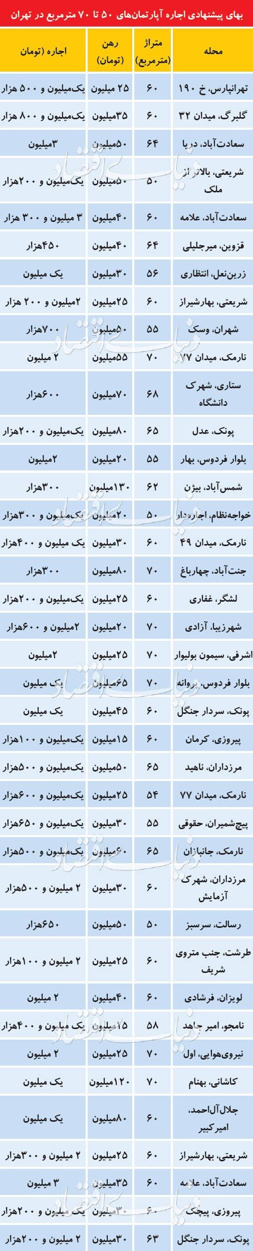 قیمت اجاره آپارتمانهای کوچک در تهران