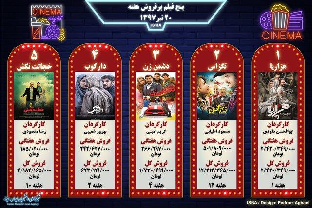 اینفوگرافی / پنج فیلم پرفروش هفته - ۲۰ تیر ۱۳۹۷