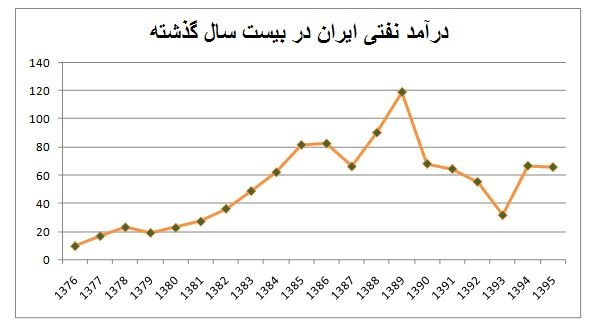 احمدینژاد و روحانی چقدر نفت فروختند؟