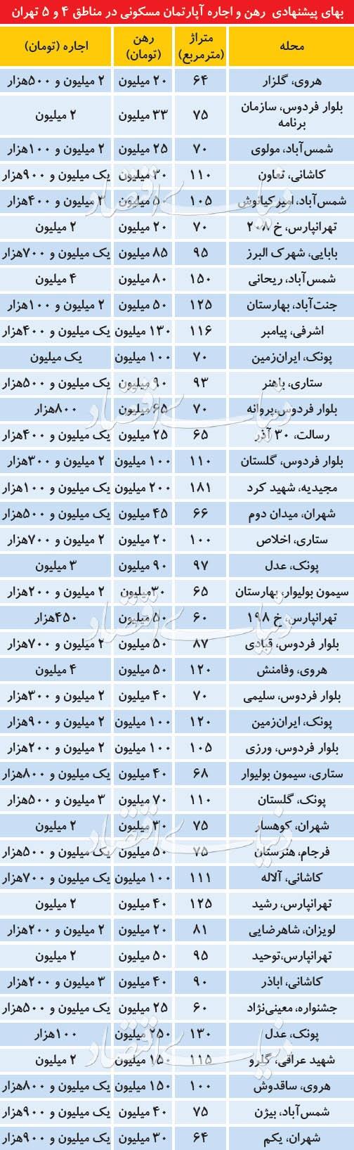 قیمت اجاره خانه در دومنطقه پرمستاجر تهران
