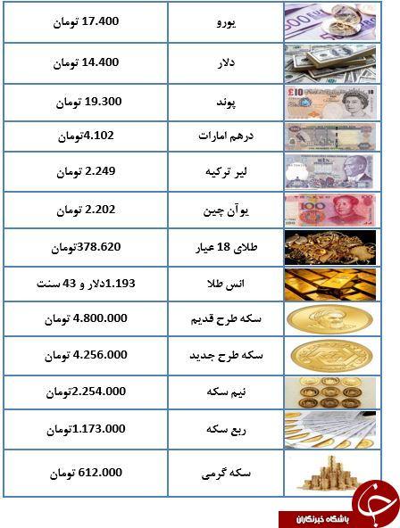 دلار پر کشید/ سکه طرح قدیم ۴ میلیون و ۸۰۰ هزار تومان شد+جدول