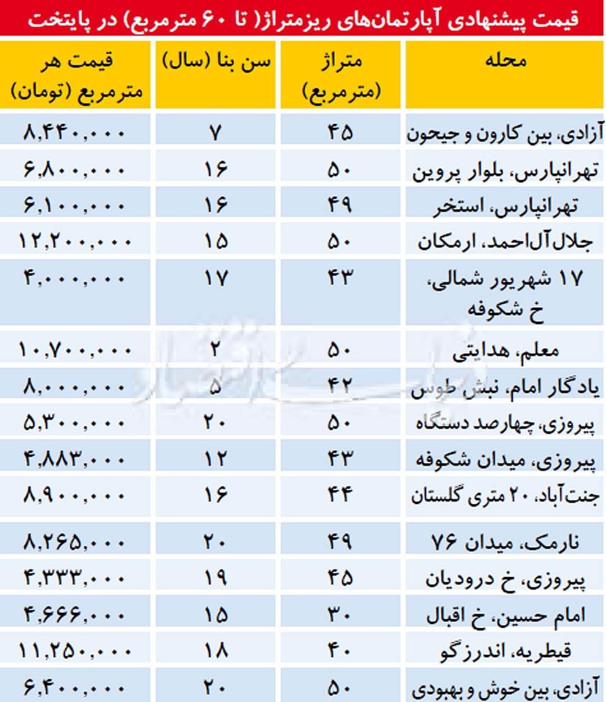 قیمت آپارتمانهای زیر ۶۰ متر در تهران+جدول