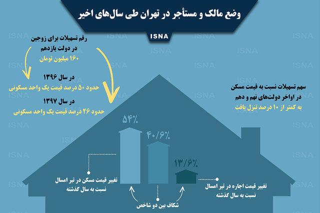 موج مهاجرت از تهران کلید خورده است