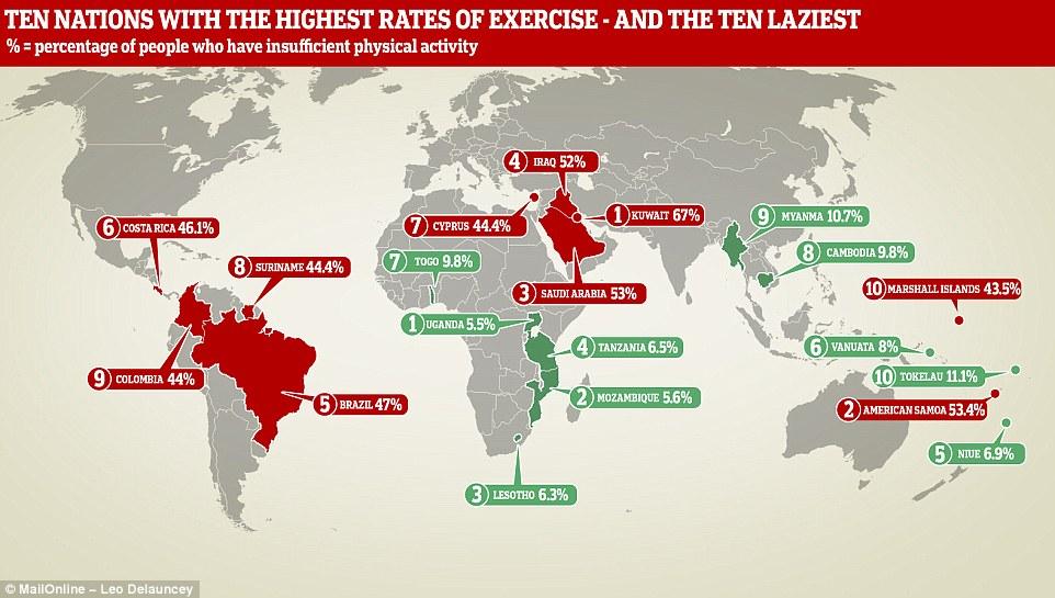 تازهترین آمار از تنبلترین مردمان جهان