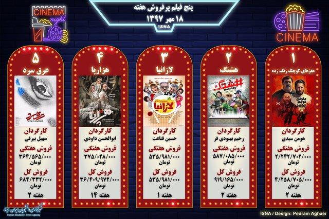 اینفوگرافی / پنج فیلم پرفروش هفته - ۱۸ مهر ۱۳۹۷