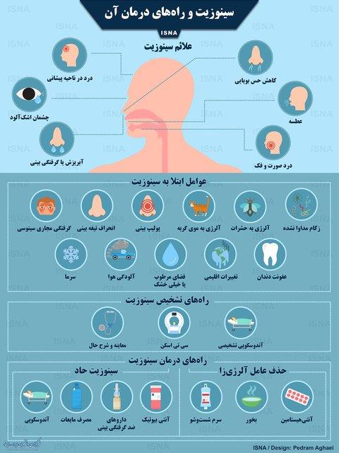 اینفوگرافی / سینوزیت و راههای درمان آن