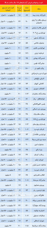 قیمت آپارتمانهای بالای ۱۵ سال در تهران+جدول