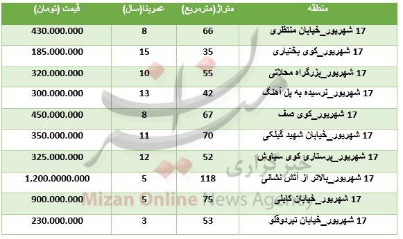 نرخ آپارتمانهای معمولی در مرکز تهران+جدول