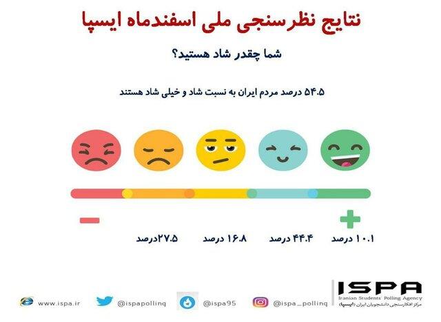 چند درصد مردم ایران