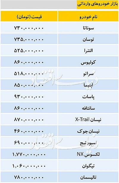 قیمت خودروهای وارداتی در بازار/ جدول
