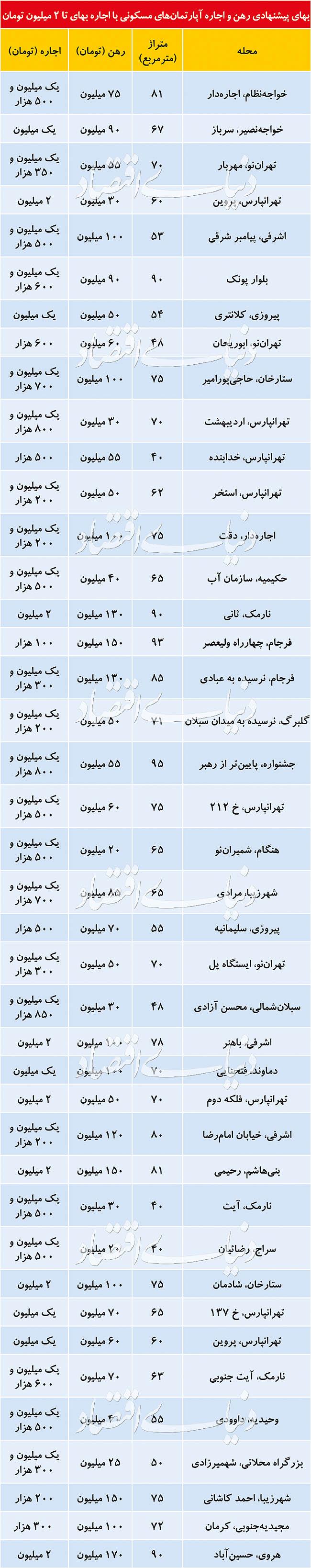 اجارهبهای تا ۲ میلیون تومان در کدام مناطق تهران متداول است؟