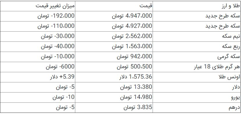 قیمت سکه و دلار در بازار+ جدول