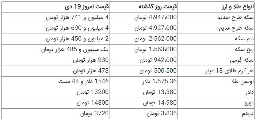 قیمت سکه و دلا در بازار امروز+جدول