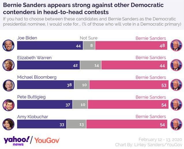 سندرز در صدر دموکراتها؛ ترامپ بالاتر از تمام نامزدها