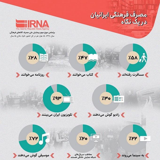 مصرف فرهنگی ایرانیان در یک نگاه (اینفوگرافیک)