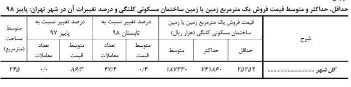 افزایش 31 درصدی اجاره مسکن در تهران