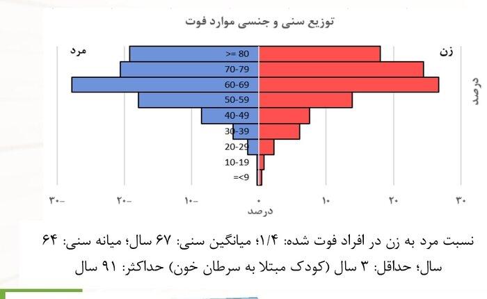 بیشینه و کمینه سن ابتلا و فوت ناشی از کرونا در ایران