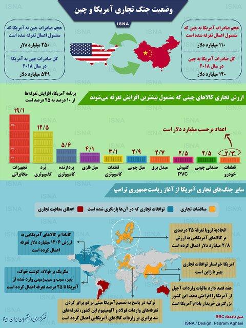 اینفوگرافی / ارقام نجومیِ جنگ تجاری آمریکا و چین