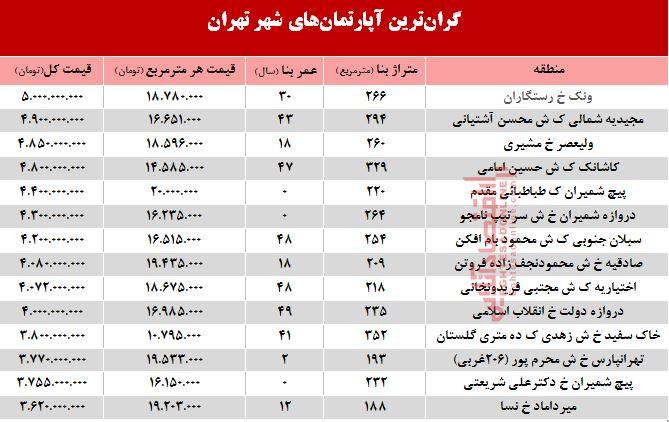 آپارتمانهای گران قیمت تهران چند میارزد؟ +جدول