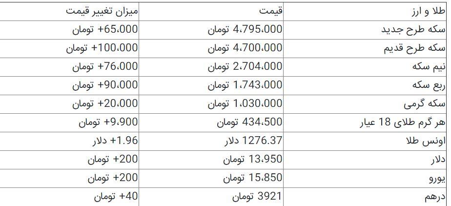افزایش قیمت سکه و ارز + جدول