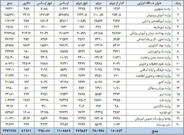 نگاهی به مدرک تحصیلی کارمندان دولت+جدول