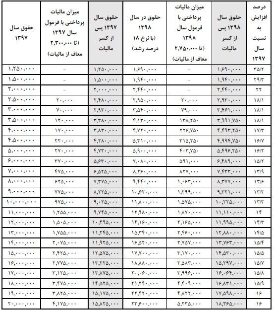 حقوقهای 22 میلیونی در بین کارکنان دولت!