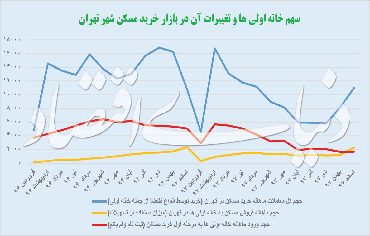 چرا اوضاع خانه اولیها در تهران با سایر شهرها تفاوت دارد؟