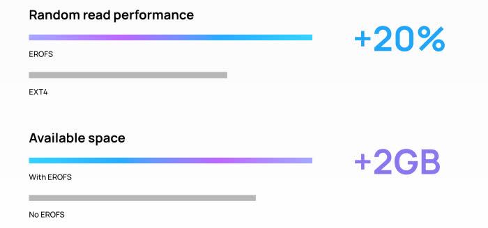 نوآوری اختصاصی هوآوی برای بهبود 20 درصدی کارایی گوشیهای خود به لطف سیستم فایل EROFS