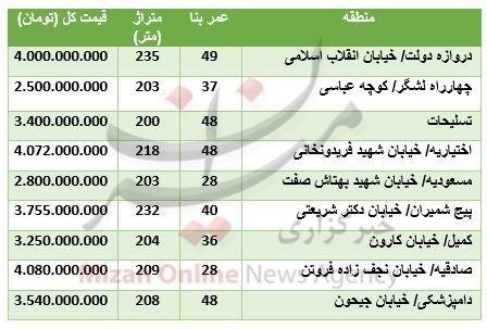 قیمت خانههای ویلایی در تهران + جدول قیمت