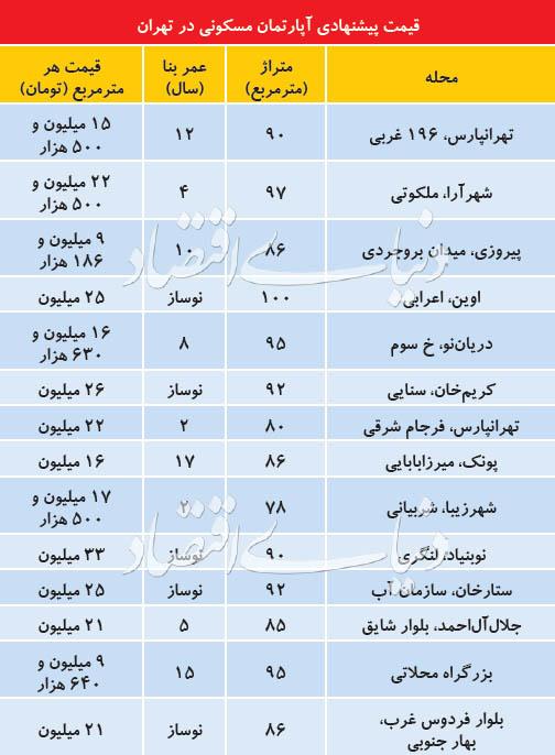 آخرین وضعیت قیمت آپارتمانهای نوساز در تهران