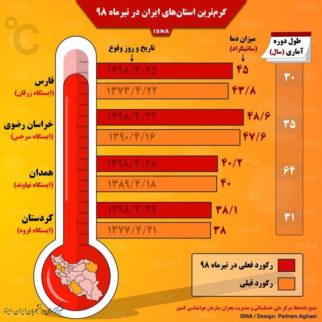 اینفوگرافی / گرمترین استانهای ایران در تیرماه ۹۸