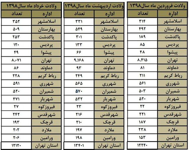 در بهار ۹۸ چند نفر در استان تهران متولد شدند؟