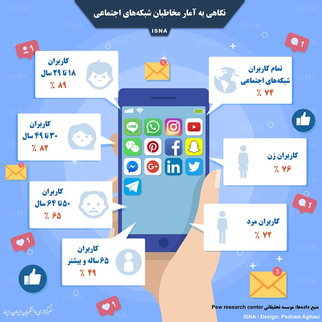 اینفوگرافی / نگاهی به آمار مخاطبان شبکههای اجتماعی