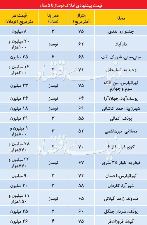 قیمت آپارتمانهای زیر 5سال در تهران/جدول
