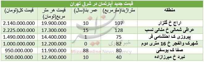 قیمت آپارتمان در برخی مناطق شرق تهران