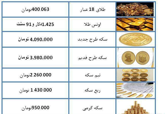 برگشت دلار به کانال 11000 تومان| قیمت سکه و طلا+جدول