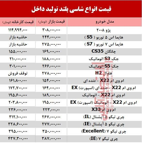 قیمت های جدید خودرو شاسی بلند تولید داخل/ جدول
