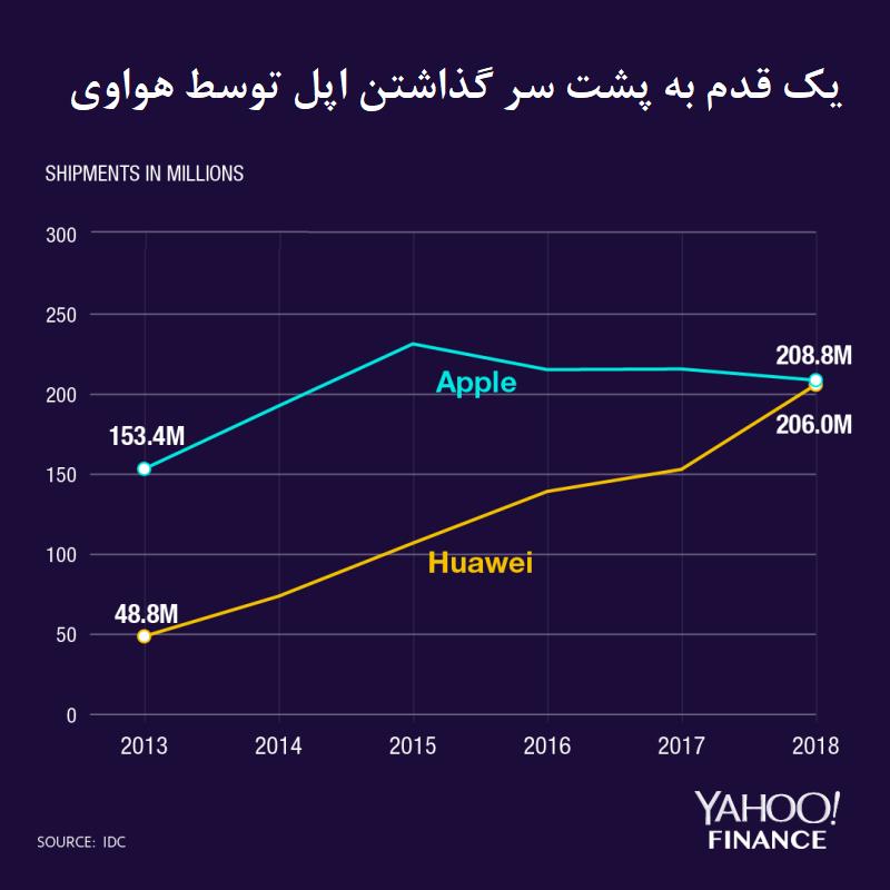 فروش بیش از ۲۷۰ میلیون گوشی هوشمند هوآوی تا پایان سال ۲۰۱۹