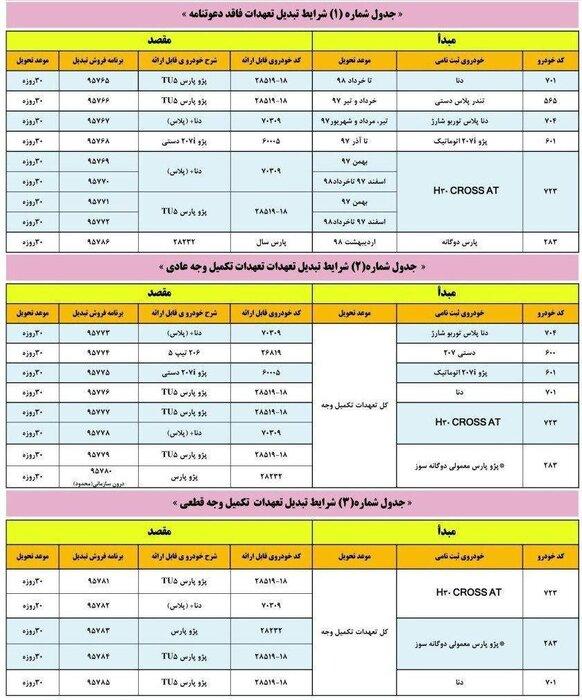 جزییاتی از شرایط طرح تبدیل محصولات ایران خودرو