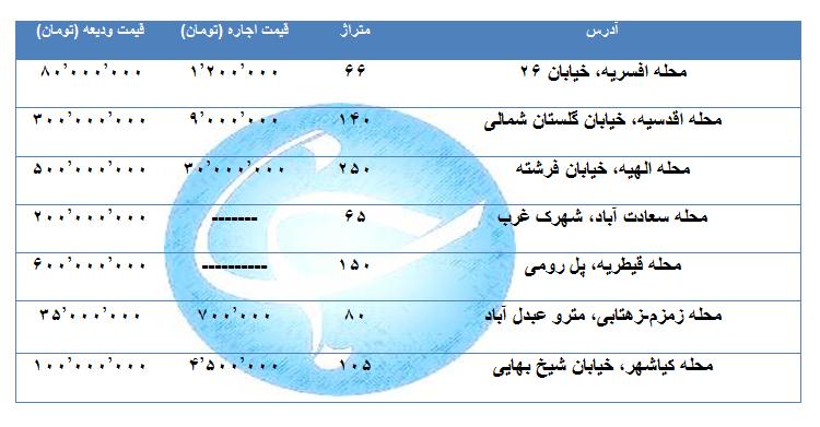 کاهش محسوس اجاره بهای خانه در مناطق مختلف تهران /جدول