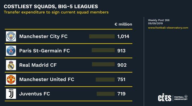 گرانترین تیم تاریخ فوتبال جهان معرفی شد
